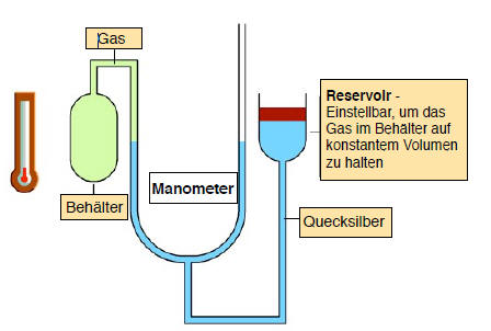 Gasthermometer
